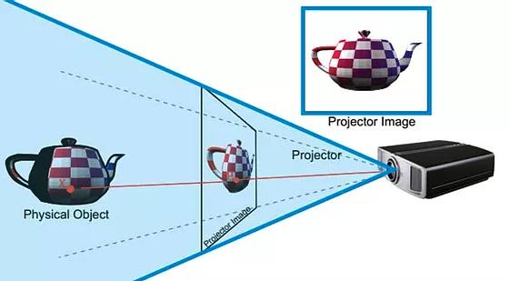 Comment faire un mapping holographique